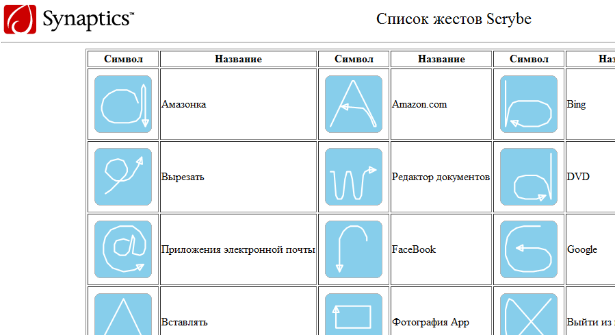 Жесты в windows 10