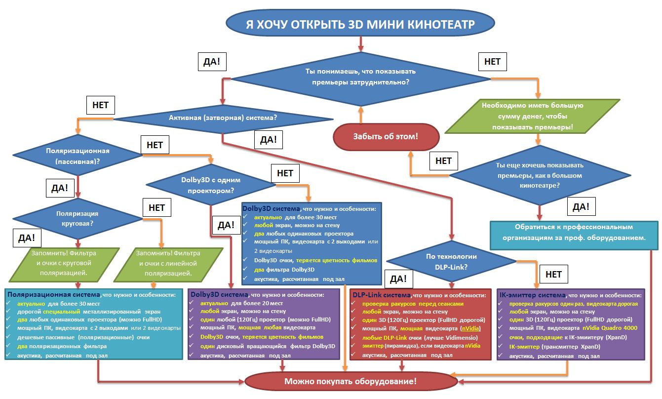 Схемы реализации проектов развития