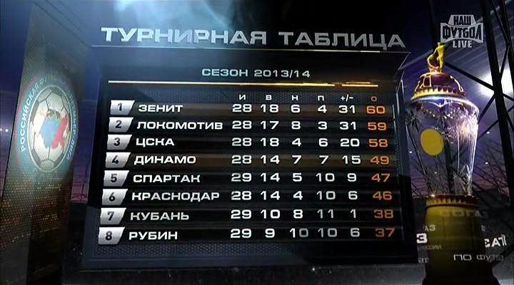 Футбол. Чемпионат России 2013/14. 29 тур. Зенит - Динамо М (2014) SATRip