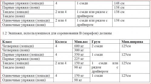 Правила проведения соревнований по дисциплине драйвинг C6765a6e34ec4091ebea0df533a7c109